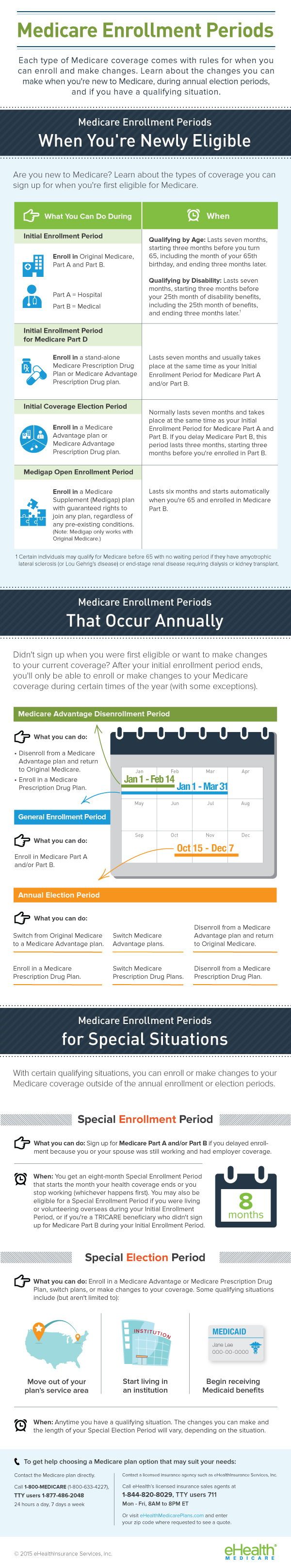 Medicare-enrollment-period-infographic